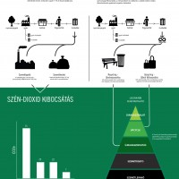 Life Cycle of Waste Poster
